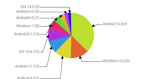 Операционные системы:  Android 10 - 67 Windows 10 - 23 Android 9 - 21 Android 11 - 16 iOS 14.4 - 15 Android 8.1 - 13 Windows 7 - 8 Android 6.0 - 7 Android 8.0 - 5 iOS 14.5 - 5