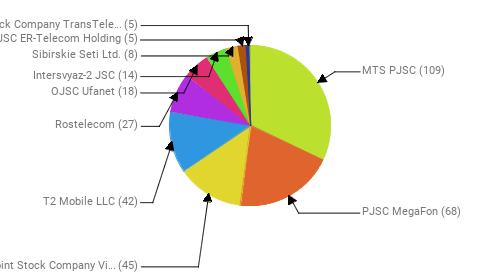 Провайдеры:  MTS PJSC - 109 PJSC MegaFon - 68 Public Joint Stock Company Vimpel-Communications - 45 T2 Mobile LLC - 42 Rostelecom - 27 OJSC Ufanet - 18 Intersvyaz-2 JSC - 14 Sibirskie Seti Ltd. - 8 JSC ER-Telecom Holding - 5 Joint Stock Company TransTeleCom - 5
