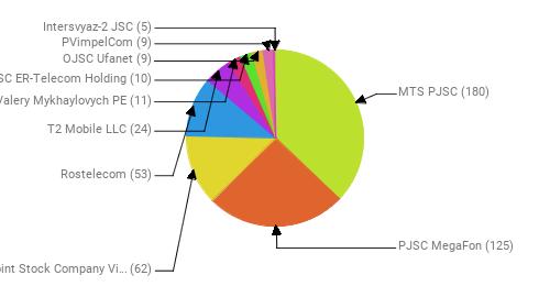 Провайдеры:  MTS PJSC - 180 PJSC MegaFon - 125 Public Joint Stock Company Vimpel-Communications - 62 Rostelecom - 53 T2 Mobile LLC - 24 Chiliy Valery Mykhaylovych PE - 11 JSC ER-Telecom Holding - 10 OJSC Ufanet - 9 PVimpelCom - 9 Intersvyaz-2 JSC - 5