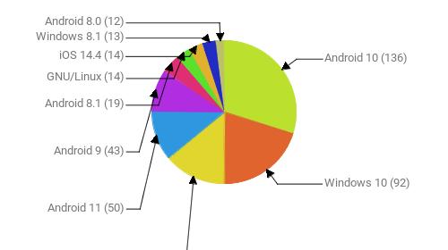 Операционные системы:  Android 10 - 136 Windows 10 - 92 Windows 7 - 63 Android 11 - 50 Android 9 - 43 Android 8.1 - 19 GNU/Linux - 14 iOS 14.4 - 14 Windows 8.1 - 13 Android 8.0 - 12