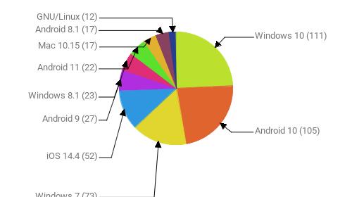 Операционные системы:  Windows 10 - 111 Android 10 - 105 Windows 7 - 73 iOS 14.4 - 52 Android 9 - 27 Windows 8.1 - 23 Android 11 - 22 Mac 10.15 - 17 Android 8.1 - 17 GNU/Linux - 12