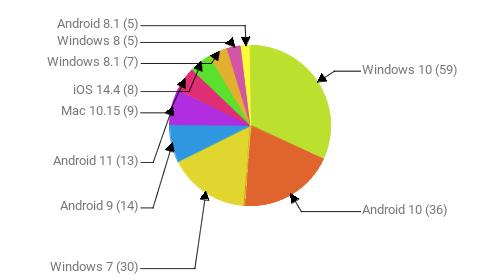 Операционные системы:  Windows 10 - 59 Android 10 - 36 Windows 7 - 30 Android 9 - 14 Android 11 - 13 Mac 10.15 - 9 iOS 14.4 - 8 Windows 8.1 - 7 Windows 8 - 5 Android 8.1 - 5