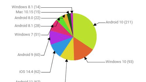 Операционные системы:  Android 10 - 211 Windows 10 - 93 Android 11 - 62 iOS 14.4 - 62 Android 9 - 60 Windows 7 - 51 Android 8.1 - 28 Android 8.0 - 22 Mac 10.15 - 15 Windows 8.1 - 14