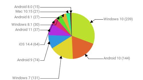 Операционные системы:  Windows 10 - 239 Android 10 - 144 Windows 7 - 131 Android 9 - 74 iOS 14.4 - 64 Android 11 - 37 Windows 8.1 - 30 Android 8.1 - 27 Mac 10.15 - 21 Android 8.0 - 15