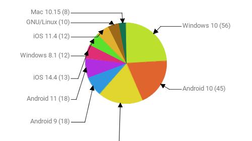 Операционные системы:  Windows 10 - 56 Android 10 - 45 Windows 7 - 42 Android 9 - 18 Android 11 - 18 iOS 14.4 - 13 Windows 8.1 - 12 iOS 11.4 - 12 GNU/Linux - 10 Mac 10.15 - 8