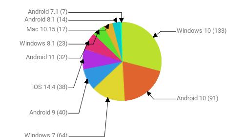 Операционные системы:  Windows 10 - 133 Android 10 - 91 Windows 7 - 64 Android 9 - 40 iOS 14.4 - 38 Android 11 - 32 Windows 8.1 - 23 Mac 10.15 - 17 Android 8.1 - 14 Android 7.1 - 7