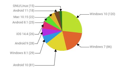 Операционные системы:  Windows 10 - 120 Windows 7 - 86 Android 10 - 81 Windows 8.1 - 29 Android 9 - 28 iOS 14.4 - 26 Android 8.1 - 25 Mac 10.15 - 22 Android 11 - 18 GNU/Linux - 15