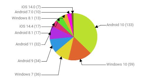 Операционные системы:  Android 10 - 133 Windows 10 - 59 Windows 7 - 36 Android 9 - 34 Android 11 - 32 Android 8.1 - 17 iOS 14.4 - 17 Windows 8.1 - 13 Android 7.0 - 10 iOS 14.0 - 7
