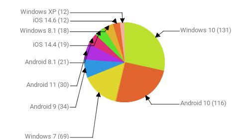 Операционные системы:  Windows 10 - 131 Android 10 - 116 Windows 7 - 69 Android 9 - 34 Android 11 - 30 Android 8.1 - 21 iOS 14.4 - 19 Windows 8.1 - 18 iOS 14.6 - 12 Windows XP - 12