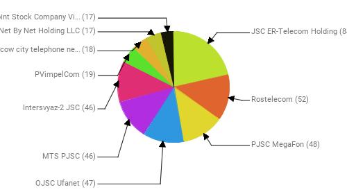 Провайдеры:  JSC ER-Telecom Holding - 84 Rostelecom - 52 PJSC MegaFon - 48 OJSC Ufanet - 47 MTS PJSC - 46 Intersvyaz-2 JSC - 46 PVimpelCom - 19 PJSC Moscow city telephone network - 18 Net By Net Holding LLC - 17 Public Joint Stock Company Vimpel-Communications - 17