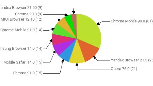 Браузеры, замеченные в скликивании:  Chrome Mobile 90.0 - 61 Yandex Browser 21.5 - 25 Opera 76.0 - 21 Chrome 91.0 - 15 Mobile Safari 14.0 - 15 Samsung Browser 14.0 - 14 Chrome Mobile 91.0 - 14 MIUI Browser 12.10 - 12 Chrome 90.0 - 9 Yandex Browser 21.50 - 9