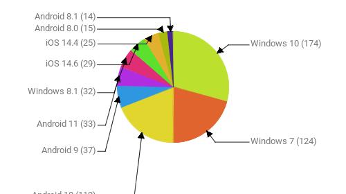 Операционные системы:  Windows 10 - 174 Windows 7 - 124 Android 10 - 112 Android 9 - 37 Android 11 - 33 Windows 8.1 - 32 iOS 14.6 - 29 iOS 14.4 - 25 Android 8.0 - 15 Android 8.1 - 14