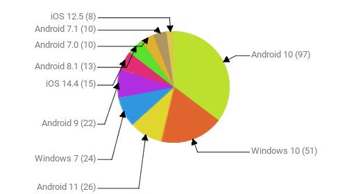 Операционные системы:  Android 10 - 97 Windows 10 - 51 Android 11 - 26 Windows 7 - 24 Android 9 - 22 iOS 14.4 - 15 Android 8.1 - 13 Android 7.0 - 10 Android 7.1 - 10 iOS 12.5 - 8