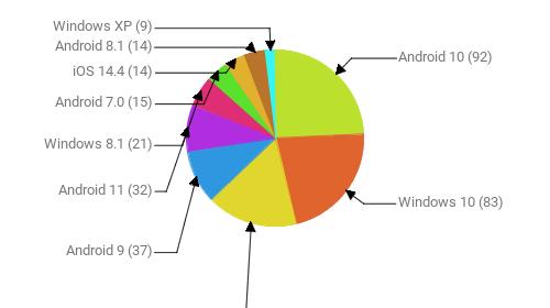 Операционные системы:  Android 10 - 92 Windows 10 - 83 Windows 7 - 63 Android 9 - 37 Android 11 - 32 Windows 8.1 - 21 Android 7.0 - 15 iOS 14.4 - 14 Android 8.1 - 14 Windows XP - 9