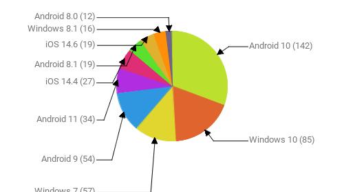 Операционные системы:  Android 10 - 142 Windows 10 - 85 Windows 7 - 57 Android 9 - 54 Android 11 - 34 iOS 14.4 - 27 Android 8.1 - 19 iOS 14.6 - 19 Windows 8.1 - 16 Android 8.0 - 12