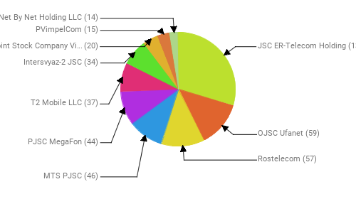 Провайдеры:  JSC ER-Telecom Holding - 137 OJSC Ufanet - 59 Rostelecom - 57 MTS PJSC - 46 PJSC MegaFon - 44 T2 Mobile LLC - 37 Intersvyaz-2 JSC - 34 Public Joint Stock Company Vimpel-Communications - 20 PVimpelCom - 15 Net By Net Holding LLC - 14