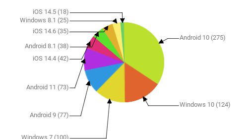 Операционные системы:  Android 10 - 275 Windows 10 - 124 Windows 7 - 100 Android 9 - 77 Android 11 - 73 iOS 14.4 - 42 Android 8.1 - 38 iOS 14.6 - 35 Windows 8.1 - 25 iOS 14.5 - 18