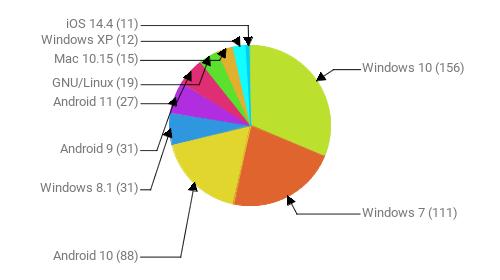 Операционные системы:  Windows 10 - 156 Windows 7 - 111 Android 10 - 88 Windows 8.1 - 31 Android 9 - 31 Android 11 - 27 GNU/Linux - 19 Mac 10.15 - 15 Windows XP - 12 iOS 14.4 - 11