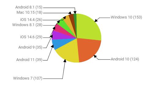 Операционные системы:  Windows 10 - 153 Android 10 - 124 Windows 7 - 107 Android 11 - 39 Android 9 - 35 iOS 14.6 - 29 Windows 8.1 - 28 iOS 14.4 - 26 Mac 10.15 - 18 Android 8.1 - 15