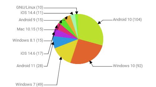 Операционные системы:  Android 10 - 104 Windows 10 - 92 Windows 7 - 49 Android 11 - 28 iOS 14.6 - 17 Windows 8.1 - 15 Mac 10.15 - 15 Android 9 - 15 iOS 14.4 - 11 GNU/Linux - 10