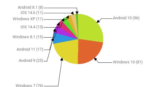 Операционные системы:  Android 10 - 96 Windows 10 - 81 Windows 7 - 76 Android 9 - 25 Android 11 - 17 Windows 8.1 - 15 iOS 14.4 - 13 Windows XP - 11 iOS 14.6 - 11 Android 8.1 - 8