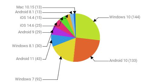 Операционные системы:  Windows 10 - 144 Android 10 - 133 Windows 7 - 92 Android 11 - 43 Windows 8.1 - 30 Android 9 - 29 iOS 14.6 - 25 iOS 14.4 - 15 Android 8.1 - 13 Mac 10.15 - 13