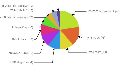 Провайдеры:  JSC ER-Telecom Holding - 107 MTS PJSC - 78 Rostelecom - 54 PJSC MegaFon - 51 Intersvyaz-2 JSC - 48 OJSC Ufanet - 44 PVimpelCom - 35 Public Joint Stock Company Vimpel-Communications - 24 T2 Mobile LLC - 23 Net By Net Holding LLC - 18