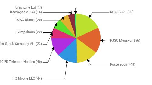 Провайдеры:  MTS PJSC - 60 PJSC MegaFon - 56 Rostelecom - 48 T2 Mobile LLC - 44 JSC ER-Telecom Holding - 40 Public Joint Stock Company Vimpel-Communications - 23 PVimpelCom - 22 OJSC Ufanet - 20 Intersvyaz-2 JSC - 15 UnionLine Ltd. - 7