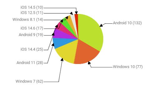 Операционные системы:  Android 10 - 132 Windows 10 - 77 Windows 7 - 62 Android 11 - 28 iOS 14.4 - 25 Android 9 - 19 iOS 14.6 - 17 Windows 8.1 - 14 iOS 12.5 - 11 iOS 14.5 - 10