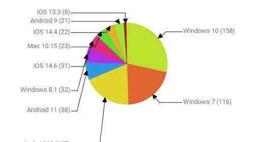 Операционные системы:  Windows 10 - 158 Windows 7 - 116 Android 10 - 107 Android 11 - 38 Windows 8.1 - 32 iOS 14.6 - 31 Mac 10.15 - 23 iOS 14.4 - 22 Android 9 - 21 iOS 13.3 - 8