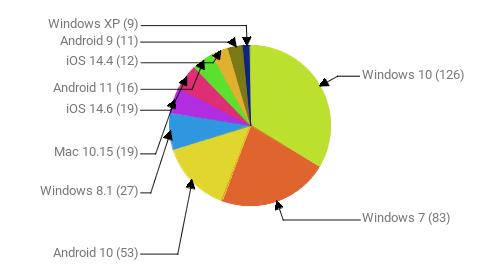 Операционные системы:  Windows 10 - 126 Windows 7 - 83 Android 10 - 53 Windows 8.1 - 27 Mac 10.15 - 19 iOS 14.6 - 19 Android 11 - 16 iOS 14.4 - 12 Android 9 - 11 Windows XP - 9