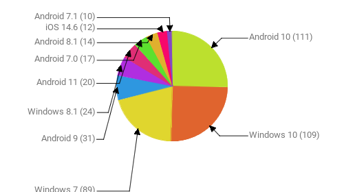 Операционные системы:  Android 10 - 111 Windows 10 - 109 Windows 7 - 89 Android 9 - 31 Windows 8.1 - 24 Android 11 - 20 Android 7.0 - 17 Android 8.1 - 14 iOS 14.6 - 12 Android 7.1 - 10