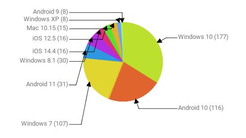 Операционные системы:  Windows 10 - 177 Android 10 - 116 Windows 7 - 107 Android 11 - 31 Windows 8.1 - 30 iOS 14.4 - 16 iOS 12.5 - 16 Mac 10.15 - 15 Windows XP - 8 Android 9 - 8