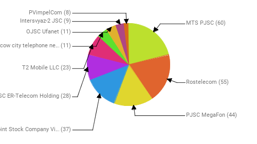 Провайдеры:  MTS PJSC - 60 Rostelecom - 55 PJSC MegaFon - 44 Public Joint Stock Company Vimpel-Communications - 37 JSC ER-Telecom Holding - 28 T2 Mobile LLC - 23 PJSC Moscow city telephone network - 11 OJSC Ufanet - 11 Intersvyaz-2 JSC - 9 PVimpelCom - 8