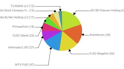 Провайдеры:  JSC ER-Telecom Holding - 65 Rostelecom - 54 PJSC MegaFon - 53 MTS PJSC - 47 Intersvyaz-2 JSC - 27 OJSC Ufanet - 23 PVimpelCom - 18 Net By Net Holding LLC - 17 Public Joint Stock Company Vimpel-Communications - 15 T2 Mobile LLC - 12