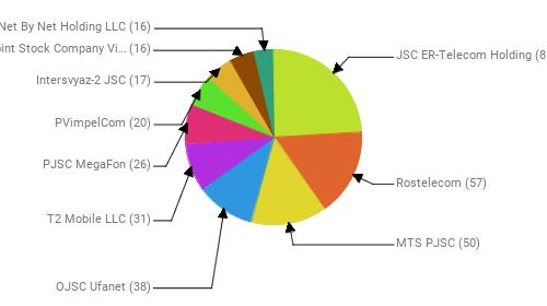Провайдеры:  JSC ER-Telecom Holding - 85 Rostelecom - 57 MTS PJSC - 50 OJSC Ufanet - 38 T2 Mobile LLC - 31 PJSC MegaFon - 26 PVimpelCom - 20 Intersvyaz-2 JSC - 17 Public Joint Stock Company Vimpel-Communications - 16 Net By Net Holding LLC - 16