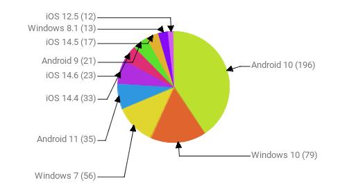 Операционные системы:  Android 10 - 196 Windows 10 - 79 Windows 7 - 56 Android 11 - 35 iOS 14.4 - 33 iOS 14.6 - 23 Android 9 - 21 iOS 14.5 - 17 Windows 8.1 - 13 iOS 12.5 - 12