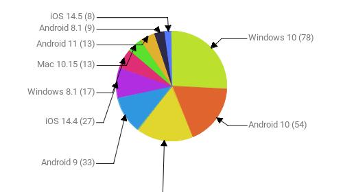 Операционные системы:  Windows 10 - 78 Android 10 - 54 Windows 7 - 51 Android 9 - 33 iOS 14.4 - 27 Windows 8.1 - 17 Mac 10.15 - 13 Android 11 - 13 Android 8.1 - 9 iOS 14.5 - 8