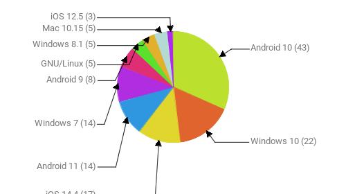 Операционные системы:  Android 10 - 43 Windows 10 - 22 iOS 14.4 - 17 Android 11 - 14 Windows 7 - 14 Android 9 - 8 GNU/Linux - 5 Windows 8.1 - 5 Mac 10.15 - 5 iOS 12.5 - 3