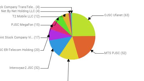 Провайдеры:  OJSC Ufanet - 63 MTS PJSC - 52 Rostelecom - 36 Intersvyaz-2 JSC - 32 JSC ER-Telecom Holding - 20 Public Joint Stock Company Vimpel-Communications - 17 PJSC MegaFon - 15 T2 Mobile LLC - 12 Net By Net Holding LLC - 4 Joint Stock Company TransTeleCom - 4