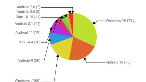 Операционные системы:  Windows 10 - 115 Android 10 - 76 Windows 7 - 60 Android 9 - 30 iOS 14.4 - 26 Android 11 - 19 Android 8.1 - 11 Mac 10.15 - 11 Android 8.0 - 8 Android 7.0 - 7