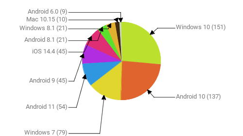 Операционные системы:  Windows 10 - 151 Android 10 - 137 Windows 7 - 79 Android 11 - 54 Android 9 - 45 iOS 14.4 - 45 Android 8.1 - 21 Windows 8.1 - 21 Mac 10.15 - 10 Android 6.0 - 9