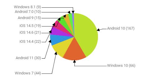 Операционные системы:  Android 10 - 167 Windows 10 - 66 Windows 7 - 44 Android 11 - 30 iOS 14.4 - 22 iOS 14.6 - 21 iOS 14.5 - 19 Android 9 - 15 Android 7.0 - 10 Windows 8.1 - 9