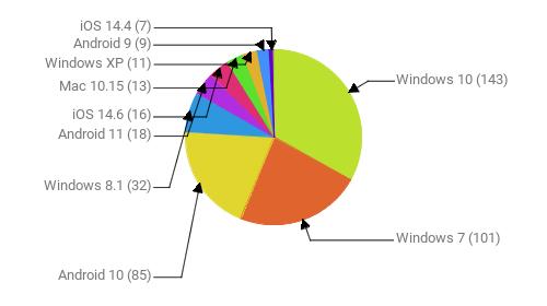 Операционные системы:  Windows 10 - 143 Windows 7 - 101 Android 10 - 85 Windows 8.1 - 32 Android 11 - 18 iOS 14.6 - 16 Mac 10.15 - 13 Windows XP - 11 Android 9 - 9 iOS 14.4 - 7