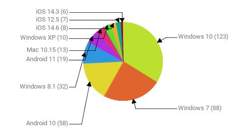 Операционные системы:  Windows 10 - 123 Windows 7 - 88 Android 10 - 58 Windows 8.1 - 32 Android 11 - 19 Mac 10.15 - 13 Windows XP - 10 iOS 14.6 - 8 iOS 12.5 - 7 iOS 14.3 - 6