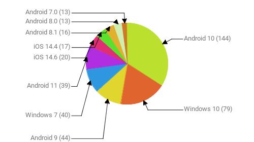 Операционные системы:  Android 10 - 144 Windows 10 - 79 Android 9 - 44 Windows 7 - 40 Android 11 - 39 iOS 14.6 - 20 iOS 14.4 - 17 Android 8.1 - 16 Android 8.0 - 13 Android 7.0 - 13