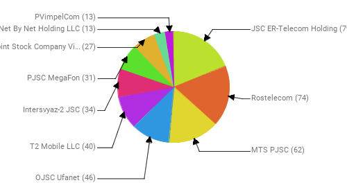 Провайдеры:  JSC ER-Telecom Holding - 79 Rostelecom - 74 MTS PJSC - 62 OJSC Ufanet - 46 T2 Mobile LLC - 40 Intersvyaz-2 JSC - 34 PJSC MegaFon - 31 Public Joint Stock Company Vimpel-Communications - 27 Net By Net Holding LLC - 13 PVimpelCom - 13