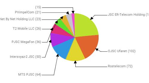 Провайдеры:  JSC ER-Telecom Holding - 125 OJSC Ufanet - 102 Rostelecom - 72 MTS PJSC - 64 Intersvyaz-2 JSC - 50 PJSC MegaFon - 36 T2 Mobile LLC - 26 Net By Net Holding LLC - 23 PVimpelCom - 21  - 15