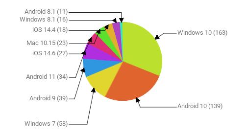 Операционные системы:  Windows 10 - 163 Android 10 - 139 Windows 7 - 58 Android 9 - 39 Android 11 - 34 iOS 14.6 - 27 Mac 10.15 - 23 iOS 14.4 - 18 Windows 8.1 - 16 Android 8.1 - 11