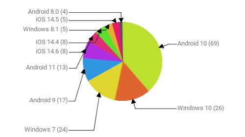Операционные системы:  Android 10 - 69 Windows 10 - 26 Windows 7 - 24 Android 9 - 17 Android 11 - 13 iOS 14.6 - 8 iOS 14.4 - 8 Windows 8.1 - 5 iOS 14.5 - 5 Android 8.0 - 4
